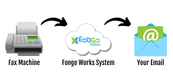 The Fax machine calls into your Fongo Works System, which then forwards the fax to your chosen email.